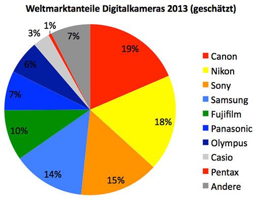 Smartphones werden als Digi-Cam immer beliebter