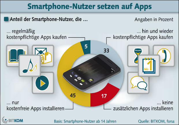 Nur 5 Prozent kaufen regelmäßig Apps