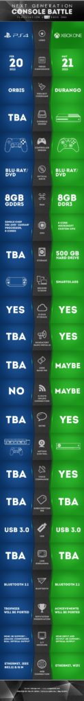 [Infografik] Xbox One vs. PlayStation 4