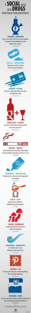 [Infografik] Wenn soziale Netzwerke Drogen wären