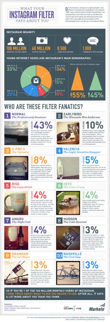 [Infografik] Was die Instagram-Filter über dich aussagen