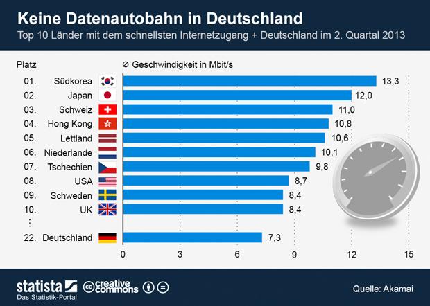 Internetzugang: Deutschland die Gurke