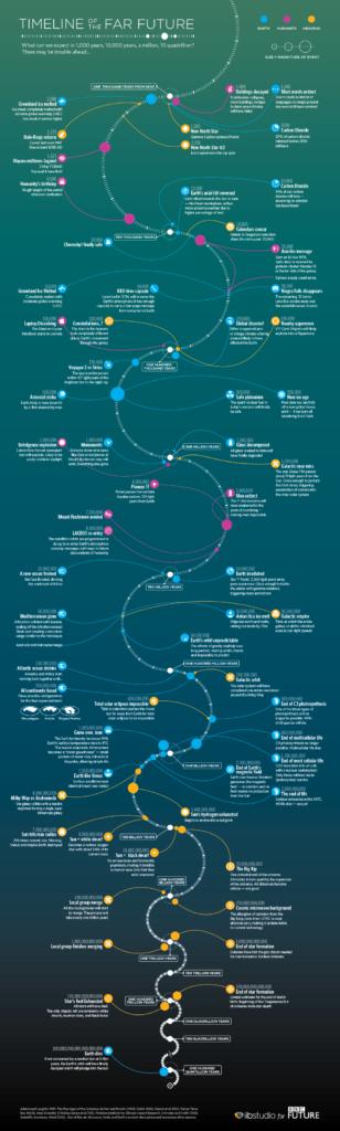 [Infografik] Das Universum in ferner Zukunft