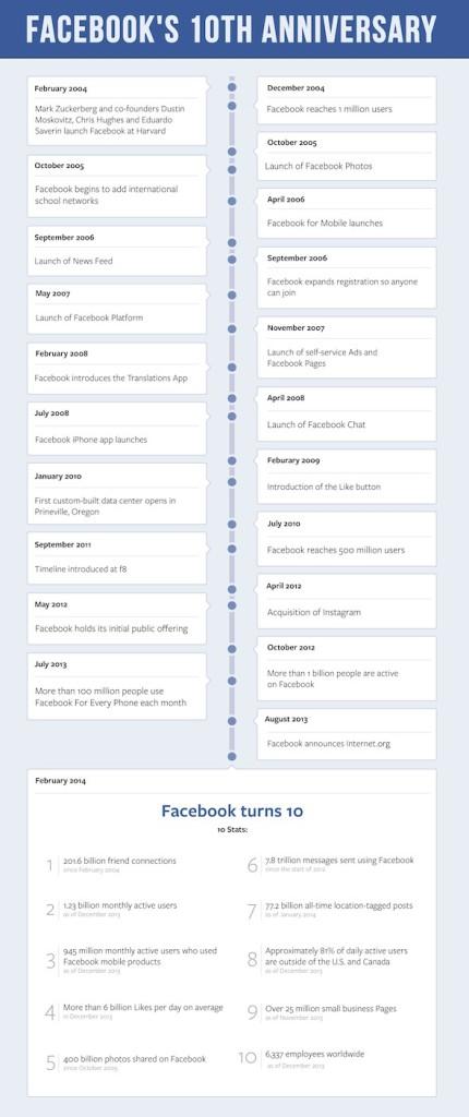 Facebook_10th_Timeline1