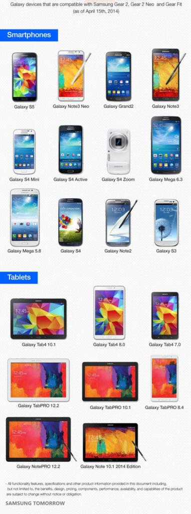 Samsung Gear 2 kompatible Geräte