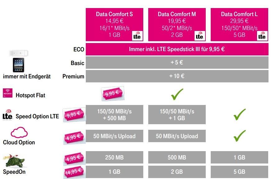 Telekom: Neue Datentarife vorgestellt