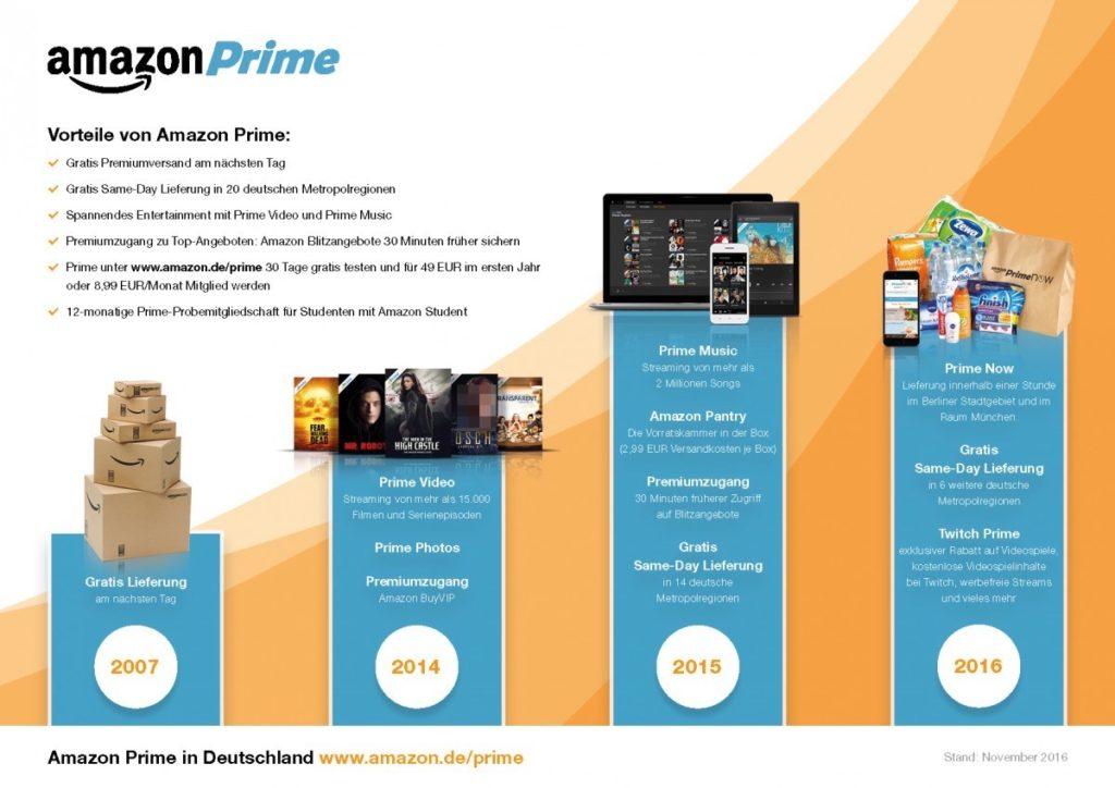 Amazon Prime wird teurer