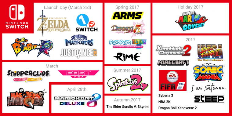 Nintendo Switch Lineup Games