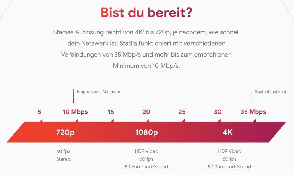Google Stadia - Voraussetzung Internetverbindung